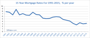 15 year mortgage Colorado Springs